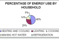 Image of energy chart of percentage of energey used by household